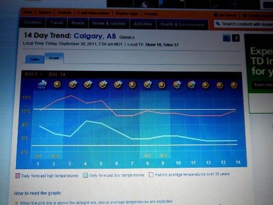 """""""Calgary 14 day forecast"""""""